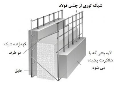 فروش تری دی پانل | اجرای شاتکریت - تهران